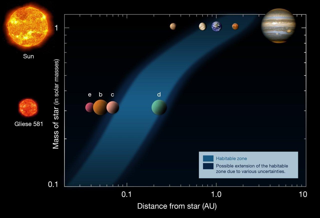 L'exoplanète Gliese 581g est désormais la première dans le ...
