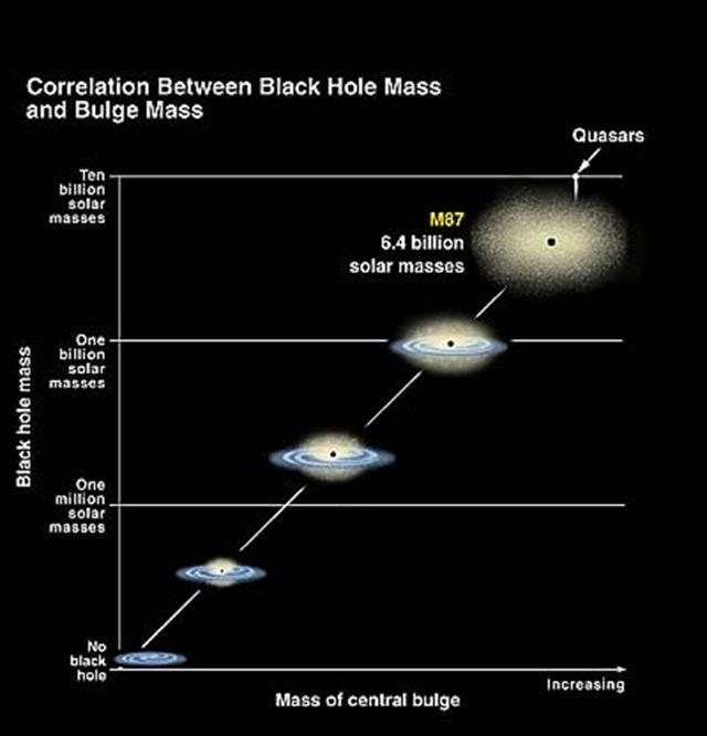 masse quasar