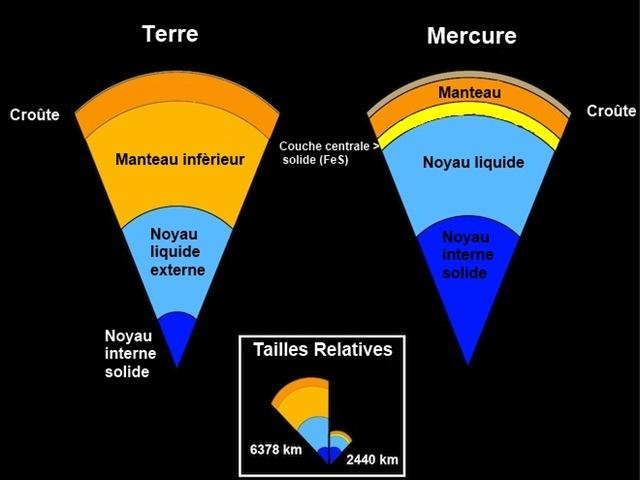 noyau Mercure
