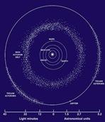 Ceinture- Asteroides