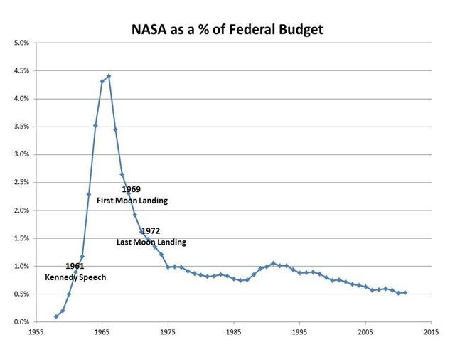 NASA-budget-graph
