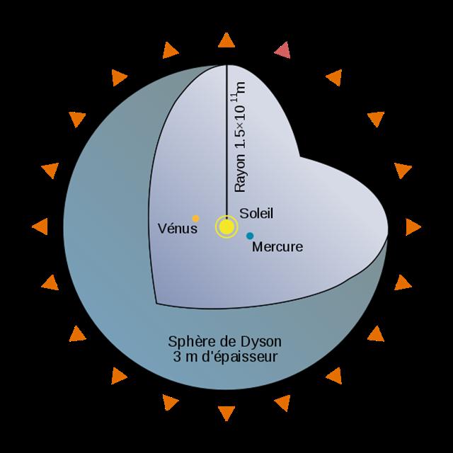 Dyson_sphere_schematique
