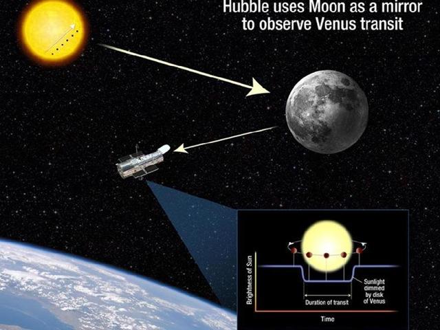 transit-hubble_Venus