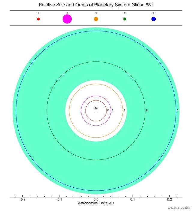 taille-orbite-planètes-Gliese581g