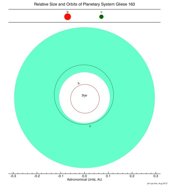 Orbites_Gliese163