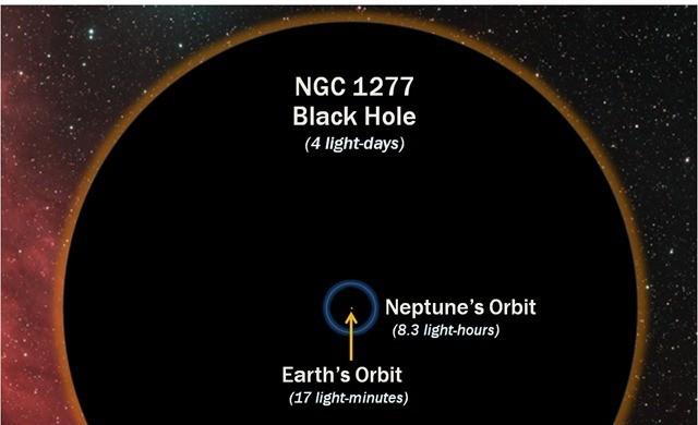 galaxie-NGC-1277-trou-noir-comparaison_thumb.jpg