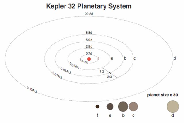 Kepler_32-1