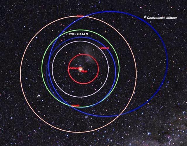 Chelyabinsk asteroide orbite2