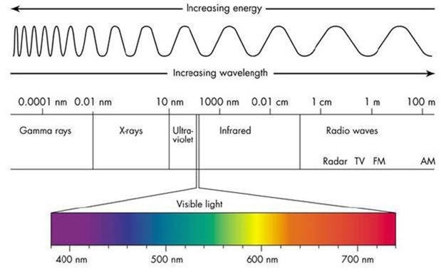 Domaines_du_spectre_électromagnétique2