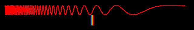 Domaines_du_spectre_électromagnétique