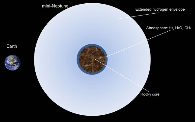 Terre-superTerre-Mini-Neptune