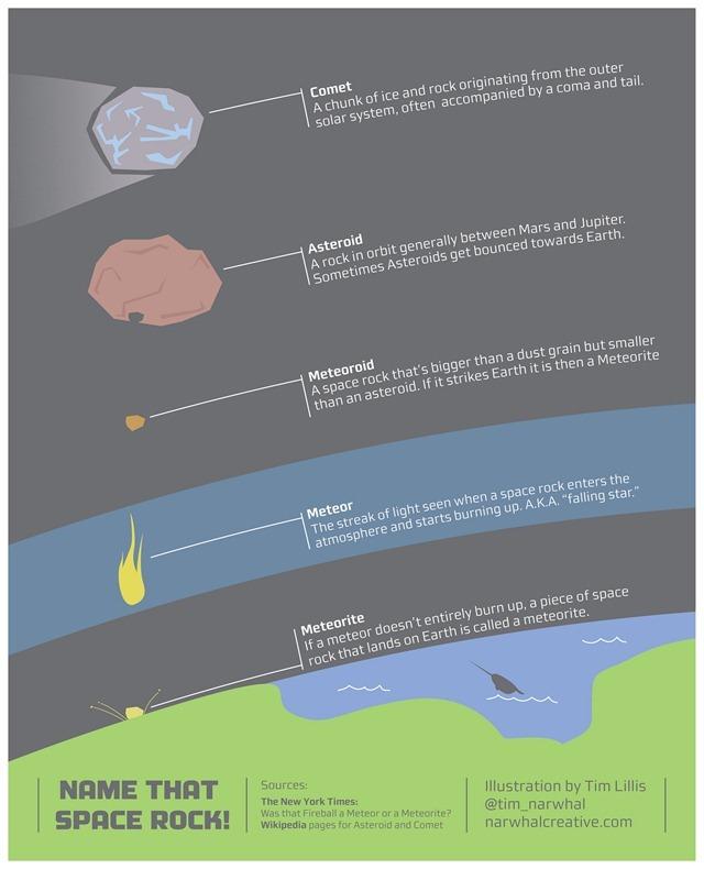 infographie-comparaison-comète-astéroide-météorite-Tim Lillis