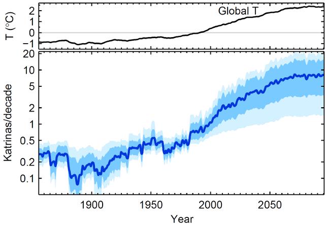 fréquence-ouragan-températures