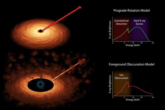 nustar-spin-trou noir