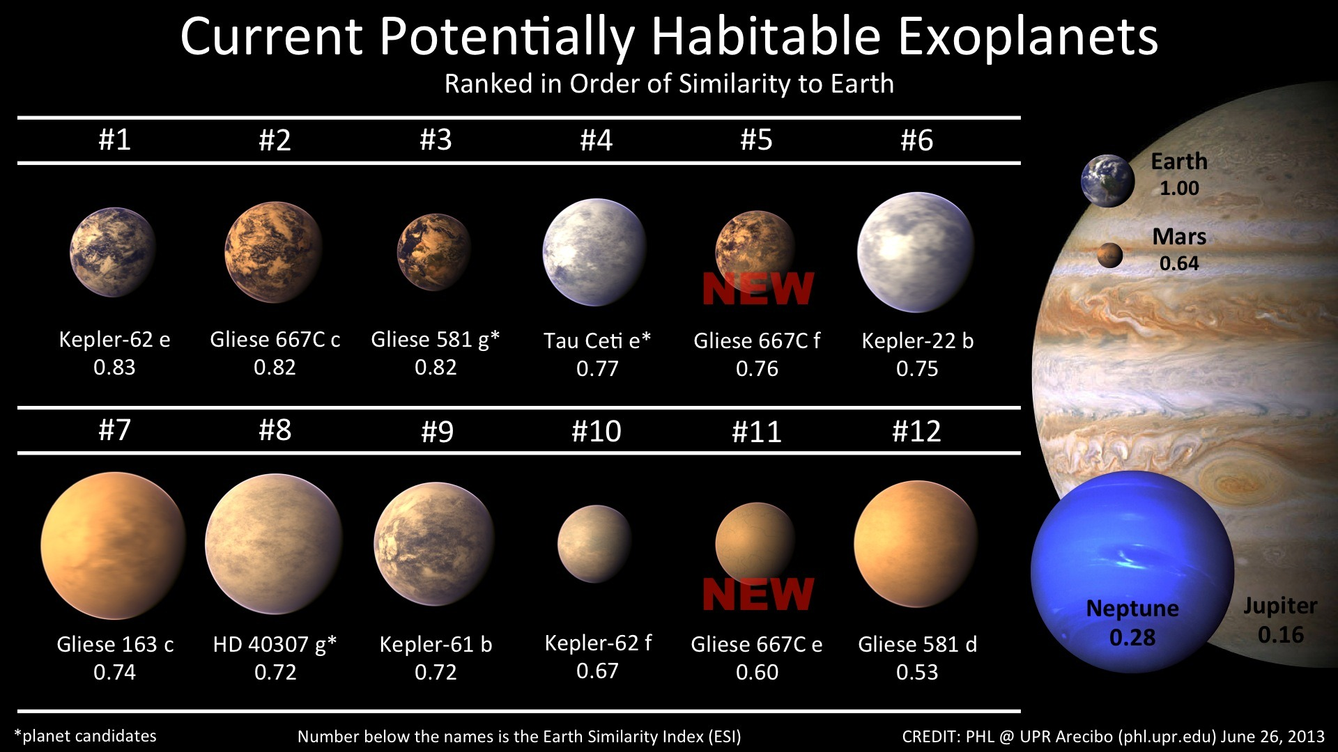 Current list of potentially habitable planets : space