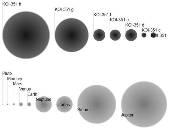 Découverte du système planétaire qui ressemble le plus à notre système solaire KOI-351-comparaison_thumb