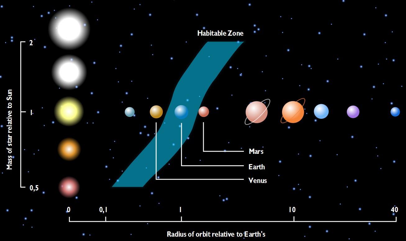 la zone habitable des exoplan tes rallong es jusqu au sous sol gurumeditation. Black Bedroom Furniture Sets. Home Design Ideas