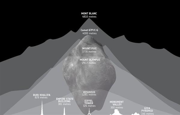 Comparason-taille-Rosetta_thumb.jpg