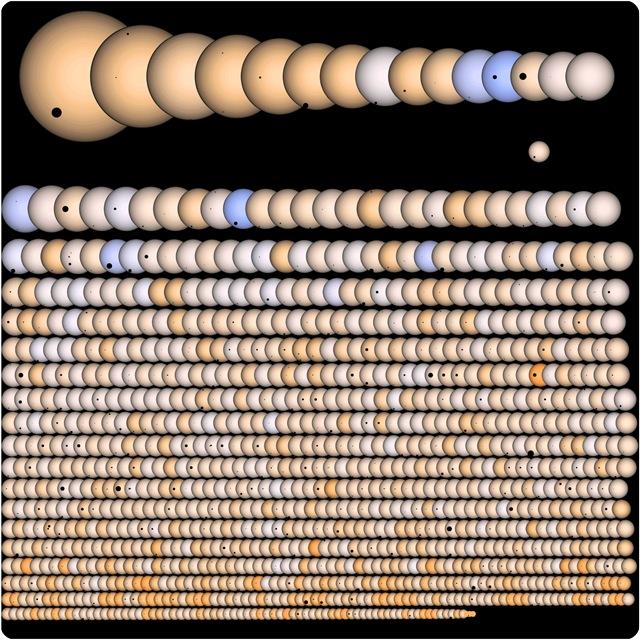 Image : Toutes les planètes pouvant contenir la vie orbitant autour de leurs Soleils.