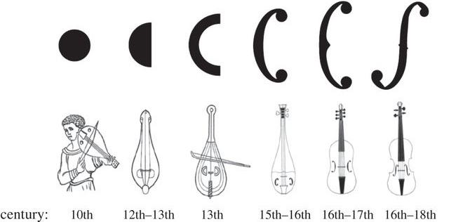 Pourquoi le violon dispose aujourd'hui d'une paire d'ouïes en forme de f ?