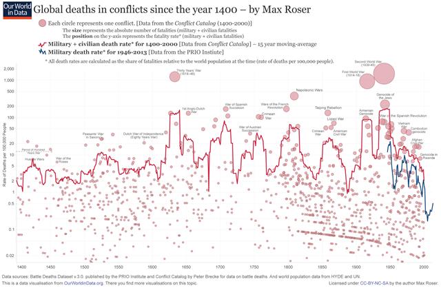 Guerres-décès-civils-militaires