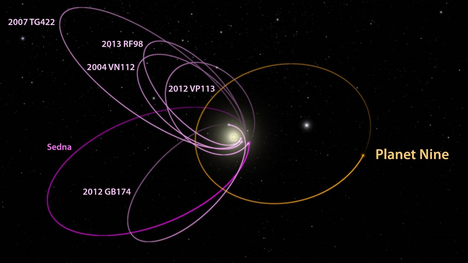 nom de planete lointaine