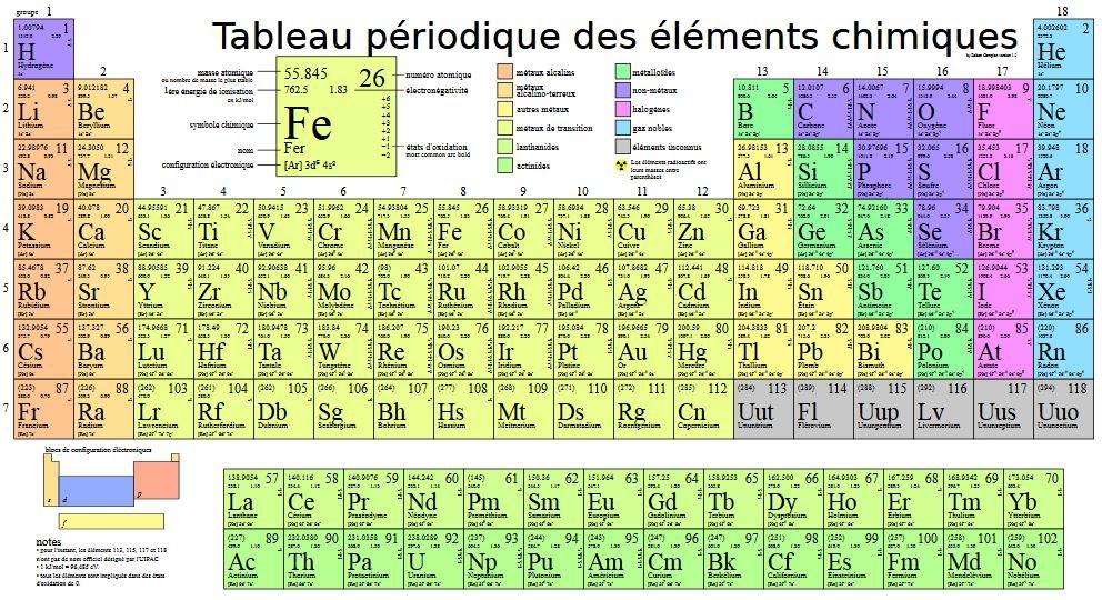 Quatre nouveaux éléments officiellement ajoutés au tableau périodique des éléments chimiques ...