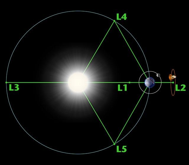 lagrange-points