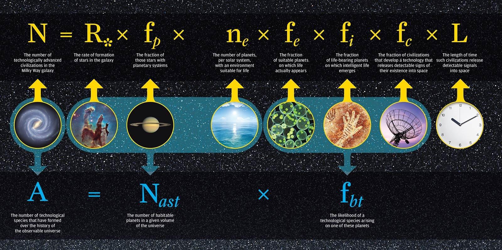 Cette révision de l'équation de Drake prédit que, si des extraterrestres ont existé, ils sont probablement déjà morts Drake-equation
