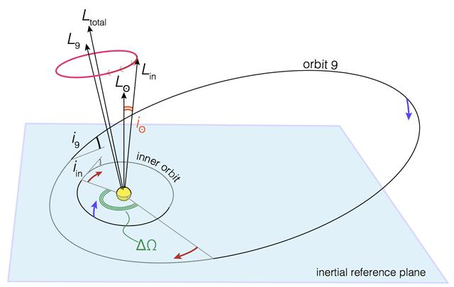 orbite 9eme Planete