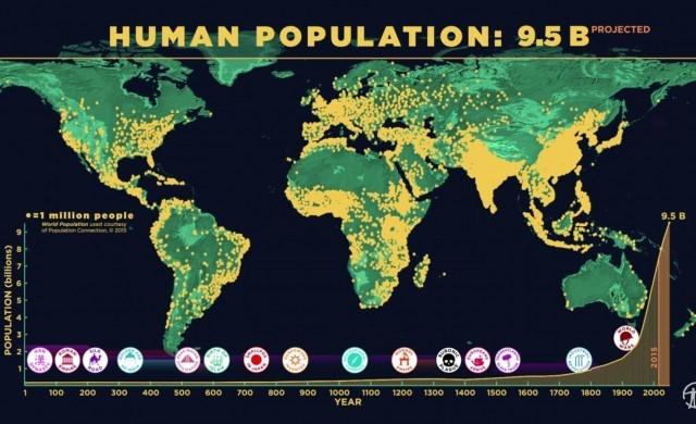 Human-population-Throught-time.jpg