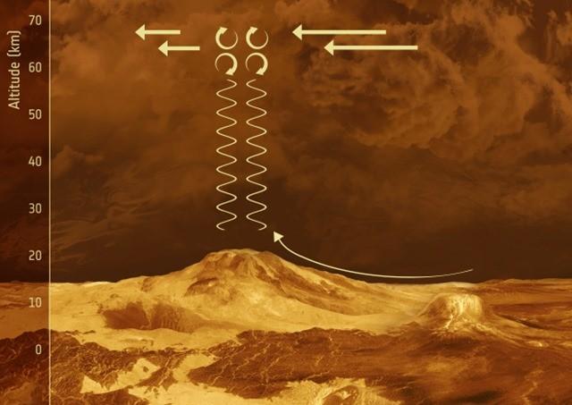 Venus_Express_onde de gravité-Vénus