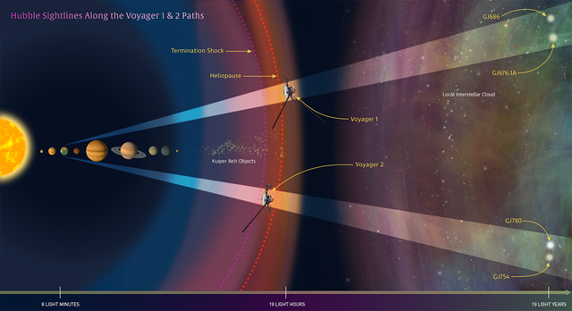 Voyager trajectoire Hubble2