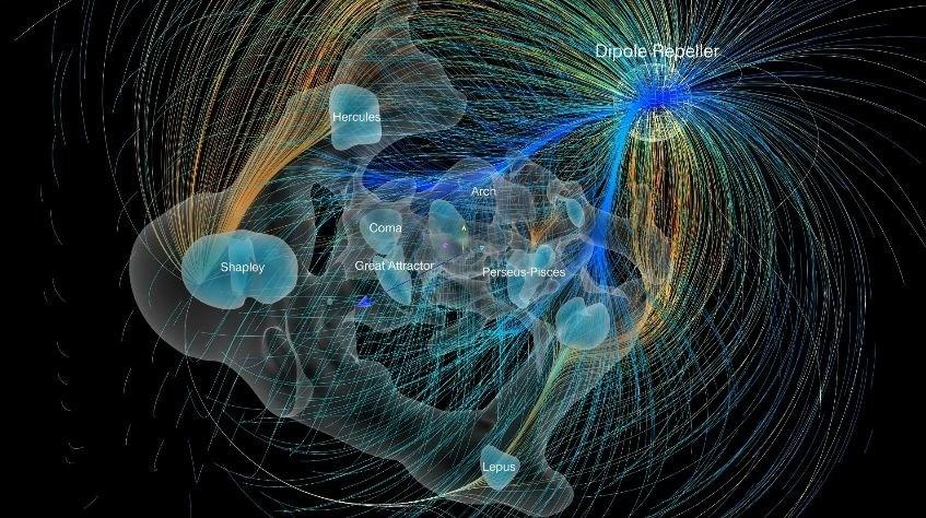 Sur ce qui attire et repousse notre galaxie la Voie lactée dans l'espace