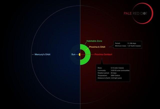 zone habitable-Proxima b