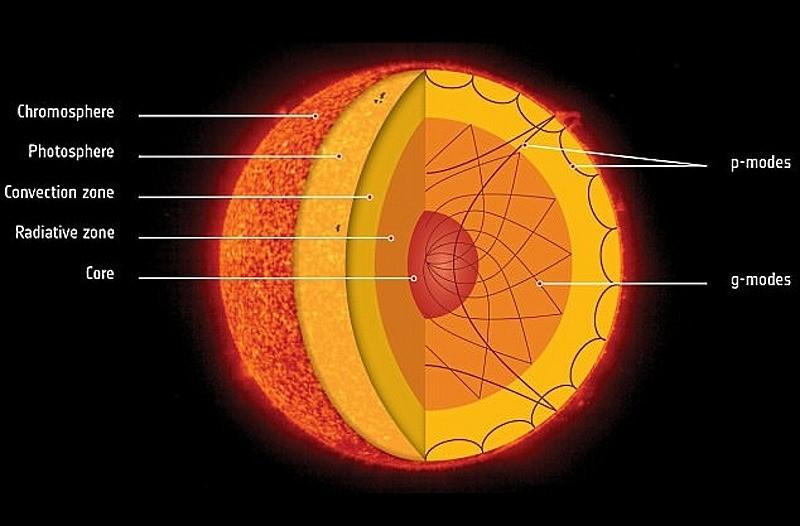 Le noyau du Soleil tourne 4 fois plus vite que sa surface