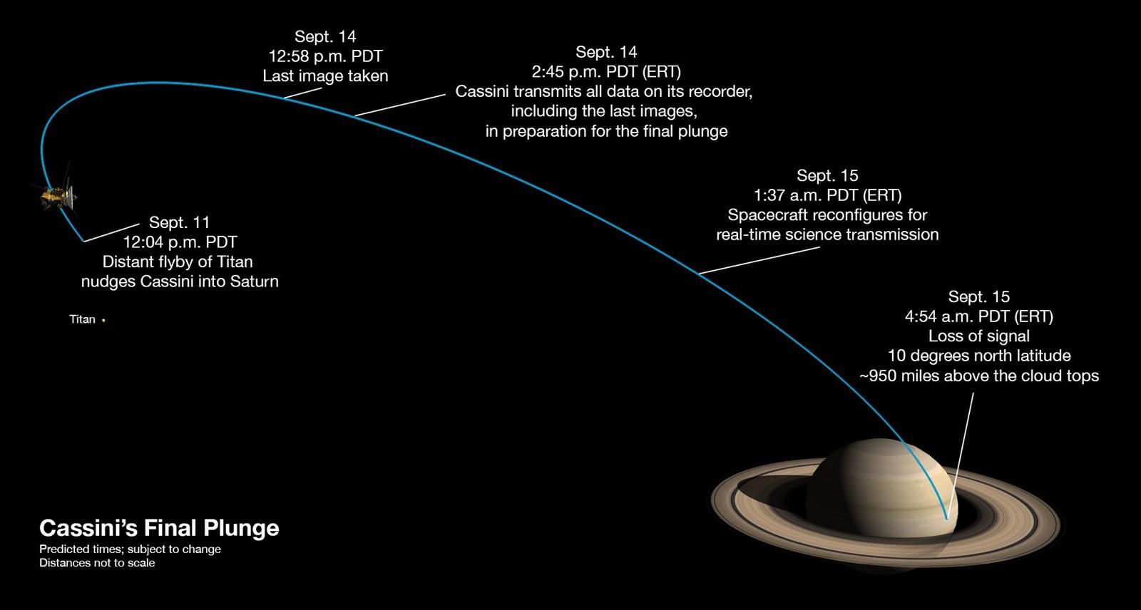 Cassini_s_last_week
