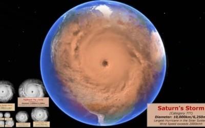 Une comparaison des cyclones au fil des années