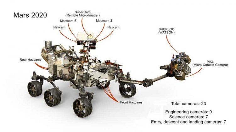 Sur les 23 yeux de la nouvelle astromobile martienne de la NASA, Mars 2020